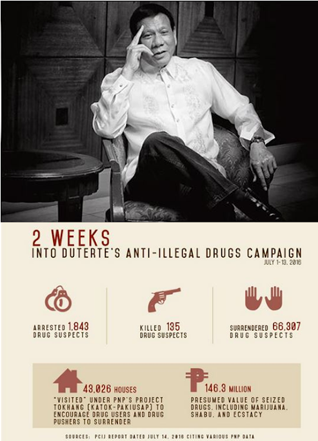 War On Drugs: 6 Years of PNoy's Admin VS 2 Weeks Of Duterte After His Oath Taking! Who's The Better Leader?