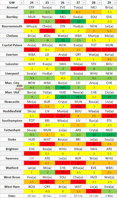 EPL Difficulty Table GW24-29