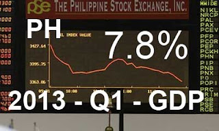 Philippine Economy grows 7.8 percent in 1st Quarter