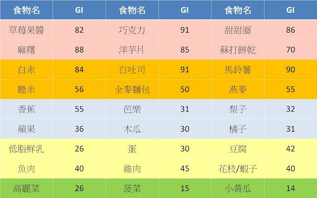 蔡明劼醫師 健康。瘦身: 淺談升糖指數(Glycemia Index):低GI減肥法是否有效?