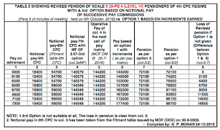 pension-revision-7cpc-option1-example-table2