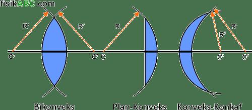 macam-macam lensa cembung: dobel cembung/cembung ganda (bikonveks), lensa cembung-datar (plan-konveks), dan lensa cembung cekung (konveks-konkaf)