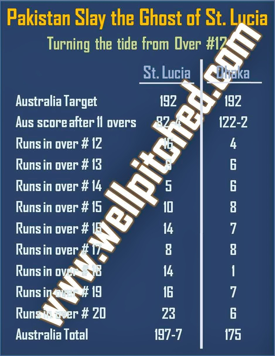 March 2014 | Well Pitched - a cricket blog