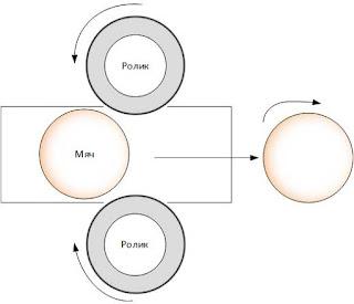 Принцип работы ствола с двумя роликами