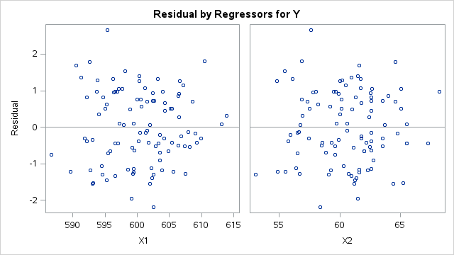 R, Python, and SAS: Getting Started with Linear Regression