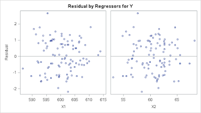 R, Python, and SAS: Getting Started with Linear Regression | R-bloggers