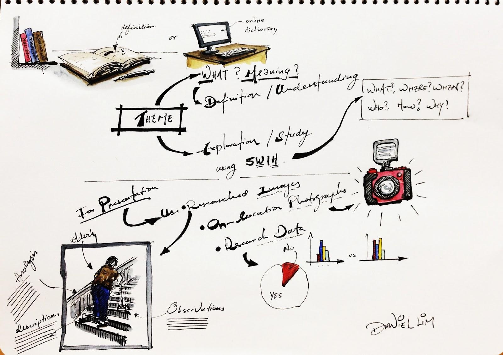 Design Journal SOS: Part 2/2: Theme: Definition