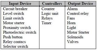 Tabel device I/O dan controller PLC
