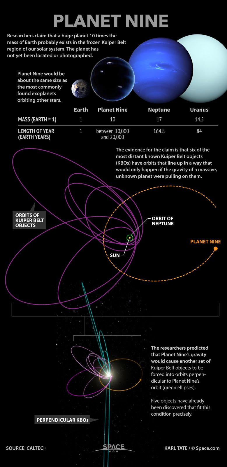 planet9facts: 'Planet 9' Nine :Facts On The Mystic Solar ...