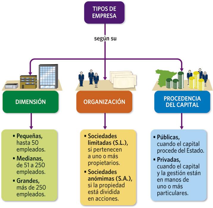 La actividad industrial for Consola de tipo industrial