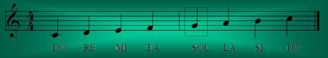 Las notas Do, Re, Mi, Fa, Sol, La y Si dibujadas en un pentagrama