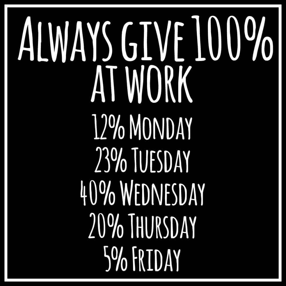 Always give 100% at work. 12% monday, 23% tuesday. 40% wednesday. 20% thursday, 5% friday.