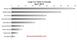 Canada large car sales chart April 2016