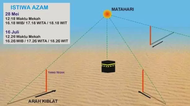 Momen Memperbaiki Arah Kiblat: Minggu, 28 Mei 2017 Matahari Melintas Tepat di Atas Ka'bah