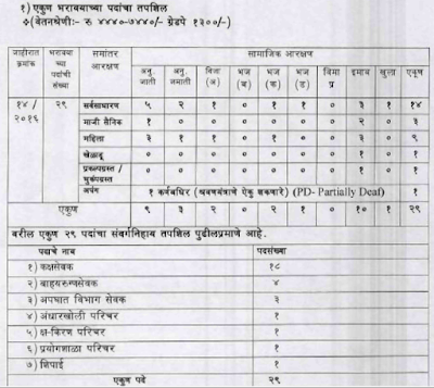 Washim Health Department Recruitment 2016 apply online arogya.maharashtra.gov.in