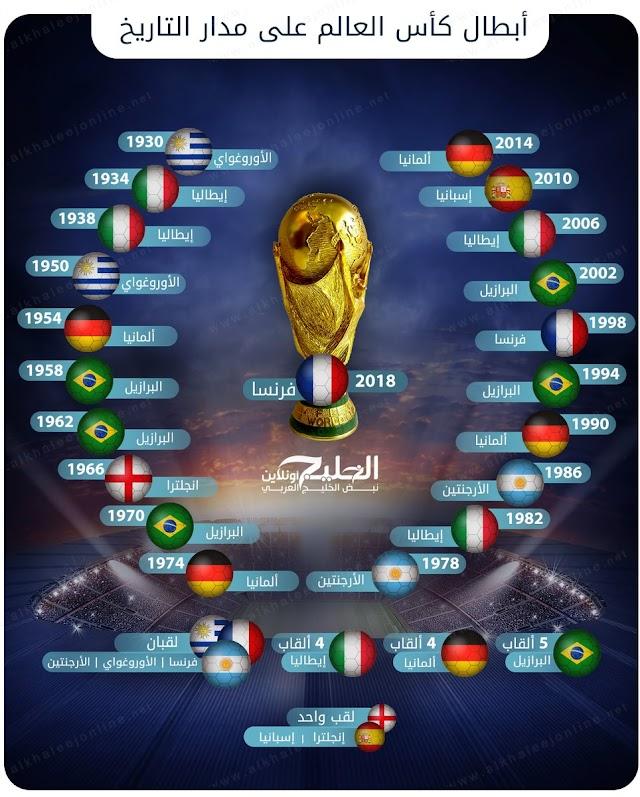"""أبطال #كأس_العالم على مدار التاريخ """"#فرنسا البطل"""""""