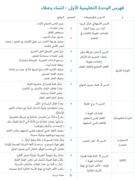 محتويات كتاب اللغة العربية للصف السابع الفصل الاول الوحدة الأولى : انتماء وعطاء-قصة حسون الحواي-برج الخليفة-قصرالحصن