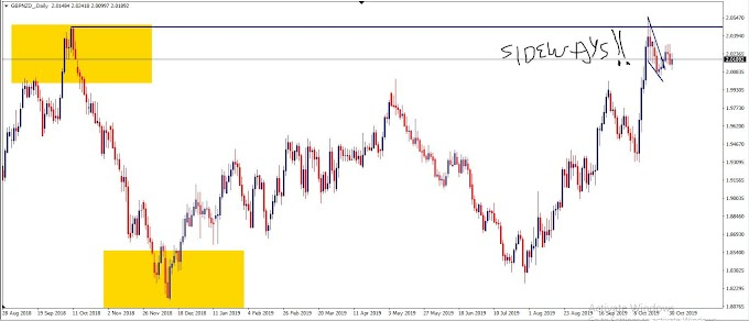 Wave analisis idea GBPNZD