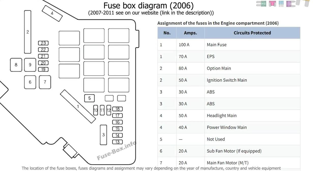 Civic 2011 Fuse Diagram