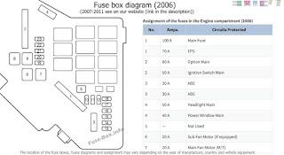 Letak sekring civic fd 2006-2011
