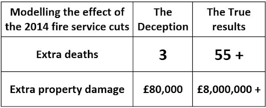 Conservative Deception on Fire Cuts