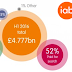 UK Mobile Ad Spending Soars - IAB H1 Adspend Report