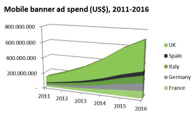 Europe Mobile Advertising Cost