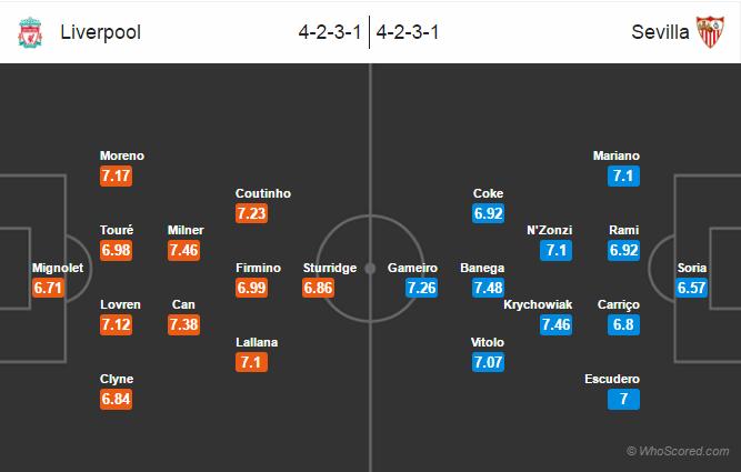 Possible Lineups, Team News, Stats – Liverpool vs Sevilla