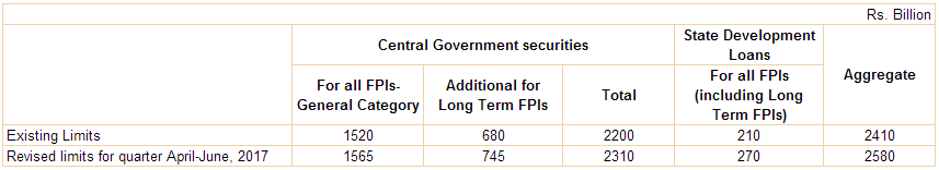 Investment by Foreign Portfolio Investors in Government Securities