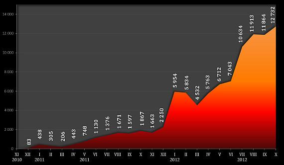 """Statystyka wejść na bloga """"Zanim znów wyruszysz w góry"""" za okres XII 2010 - X 2012."""