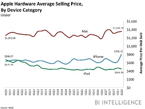 Mức giá trung bình của các sản phẩm Apple.