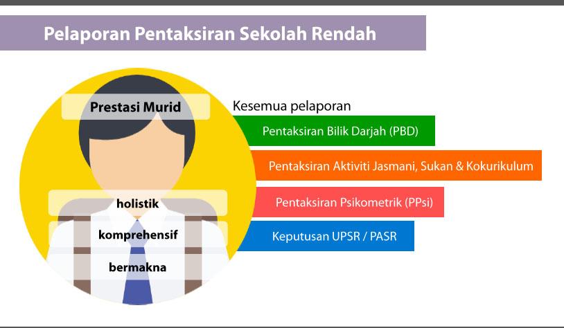 Tuisyen Individu Home Tuition 1 Kelantan Kenali Pelaporan Pentaksiran Sekolah Rendah