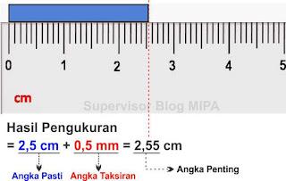 contoh hasil pengukuran besaran panjang dengan mistar/penggaris