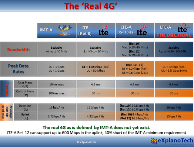 history of long term evolution lte