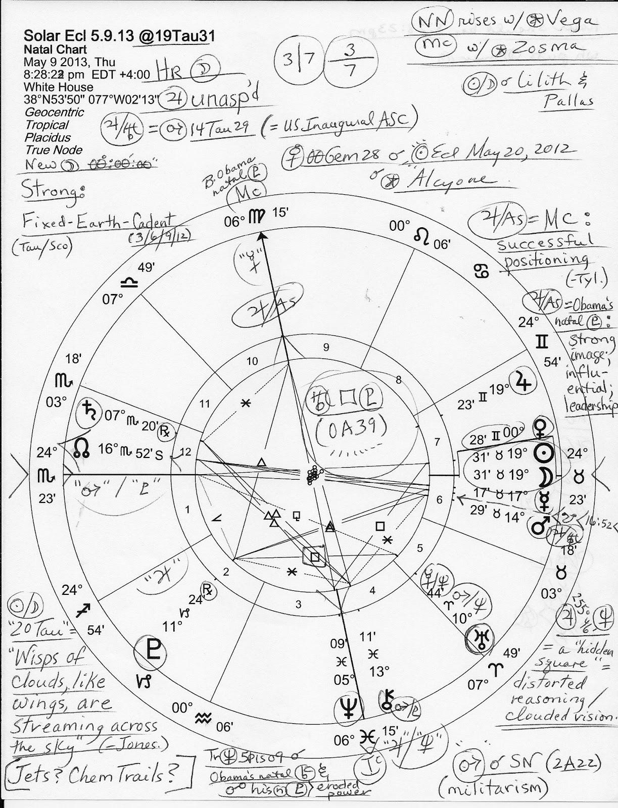 Stars Over Washington Horoscope May 9 Solar