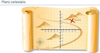 http://ww2.educarchile.cl/UserFiles/P0024/File/skoool/Latin_America_Content/Latin_America_Content/Junior%20Cycle%20level%201/maths/transcriptos/cartesian/