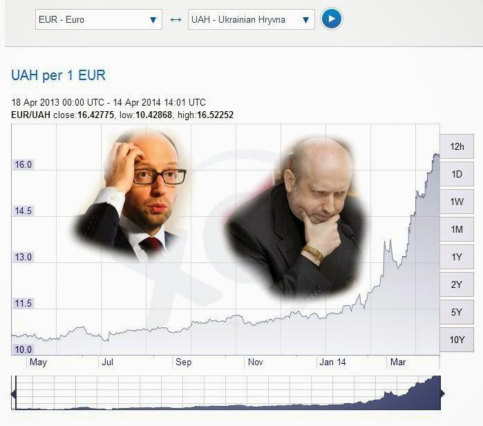 http://3.bp.blogspot.com/-1ahTFiKldKM/U0vxYWZ77sI/AAAAAAAAGvU/dUMbJVfqN_U/s1600/hryvna+to+euro+rate.jpg