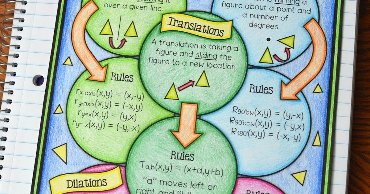 Transformations Rule Cheat Sheet Freebie Math In Demand