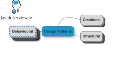 Design Patterns interview questions