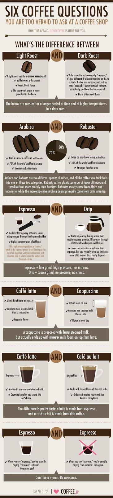 6 Pertanyaan tentang kopi