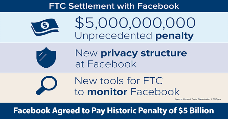 Facebook Agreed to Pay Historic Penalty of $5 Billion & Provides New Tools For FTC To Monitor Facebook