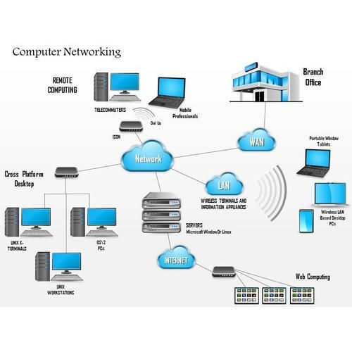 Computer Networking !! computer networking pdf !! advantages of