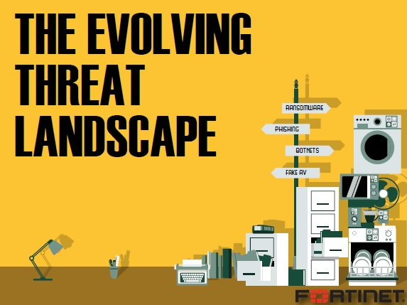 The Evolving Threat Landscape