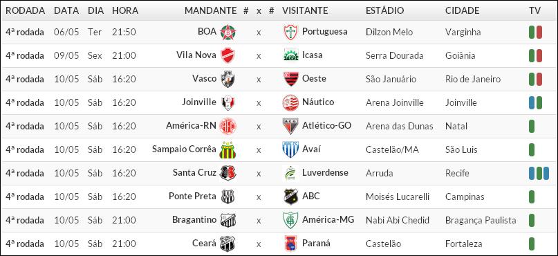 Futgool Esportes Tabela De Jogos 4ª Rodada Do Brasileirao Serie B
