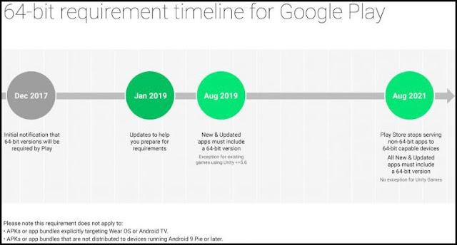 غوغل تفرض  على جميع التطبيقات أن تكون 64 بت ! ماذا يعني هذا ؟ google64bitappsjan19