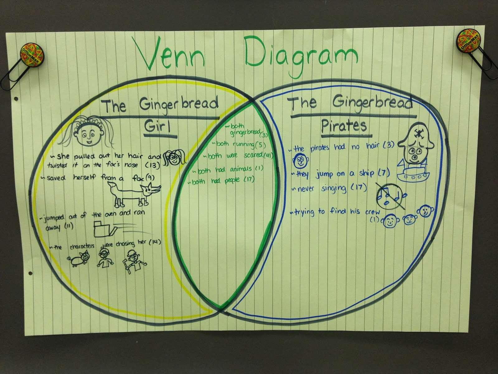Gingerbread Venn Diagram Garage Lighting Wiring Uk Kindergarten Is The Best Place On Earth Compare And Contrast