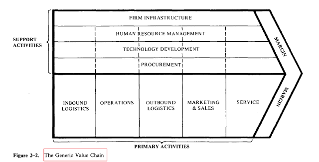 Value Chain Analysis Chart 1