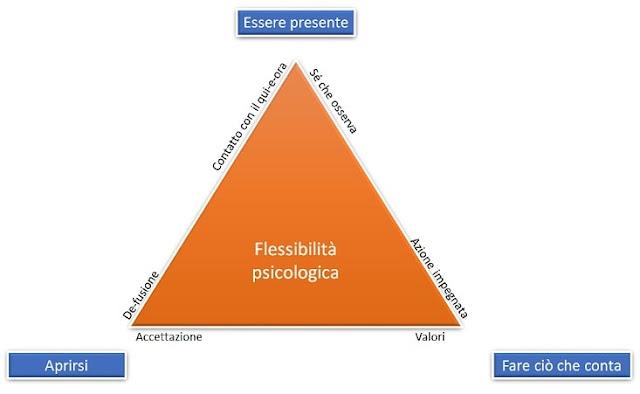 Flessibilità psicologica