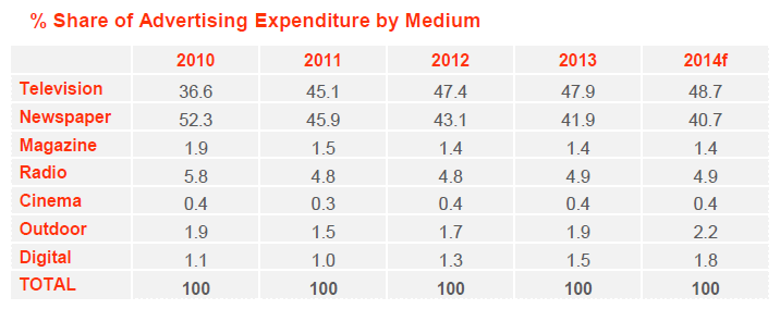 % share of advertising expenditure by medium