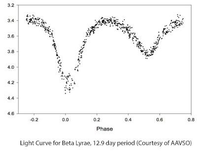 Light Curve for Beta Lyrae (Sheliak) Courtesty AAVSO